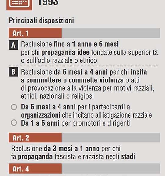 Il pm di Busto Arsizio (Varese), Mirko Monti aprirà un procedimento sui cori razzisti che ieri hanno causato la sospensione dell'amichevole Pro Patria-Milan. L'ipotesi di reato sarà quella di violazione della legge Mancino che punisce l'istigazione all'odio razziale. I contenuti della legge Mancino