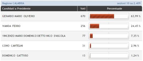 risultati-elezioni-regionali-calabria-2014-16